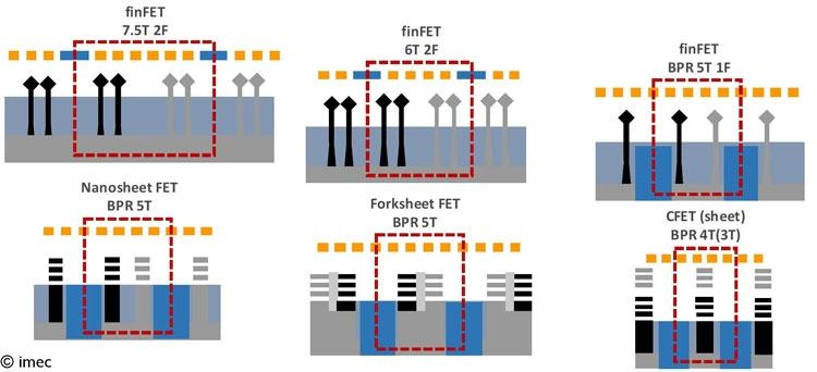 Эволюция логической ячейки по мере совершенстования каналов с вертикальными затворами