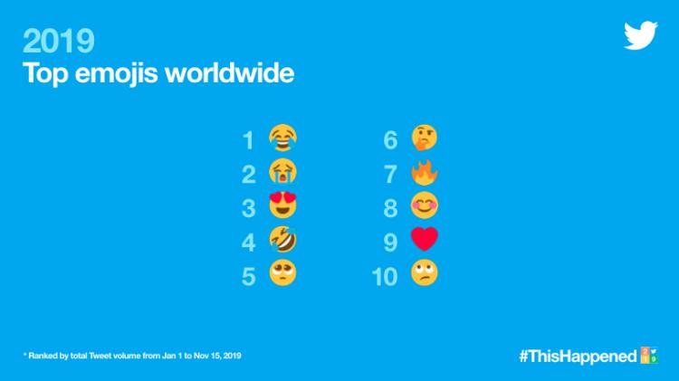 """#ThisHappened in 2019: социальная сеть Twitter подвела итоги года"""""""