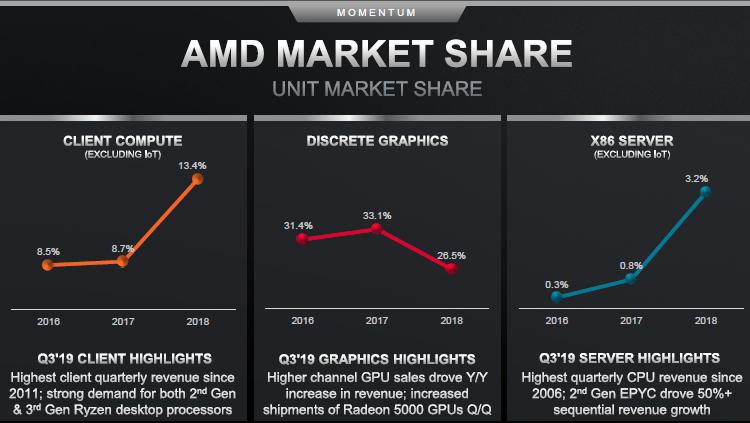 """AMD полна решимости обновить исторические максимумы своих рыночных позиций"""""""