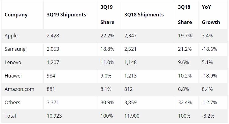 """Рынок планшетов региона EMEA остаётся «в минусе», а лидерство досталось Apple"""""""