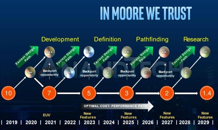 "Intel обещает освоить 1,4-нм техпроцесс к 2029 году"""