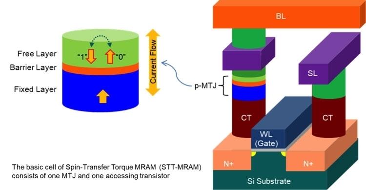 Пример строения ячейки STT-MRAM