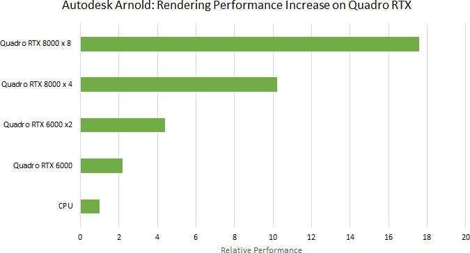 Тесты проведены NVIDIA в Autodesk Arnold 6.0.1 на двух Xeon Gold 6126 @2,6 ГГц, 256 Гбайт ОЗУ DDR4