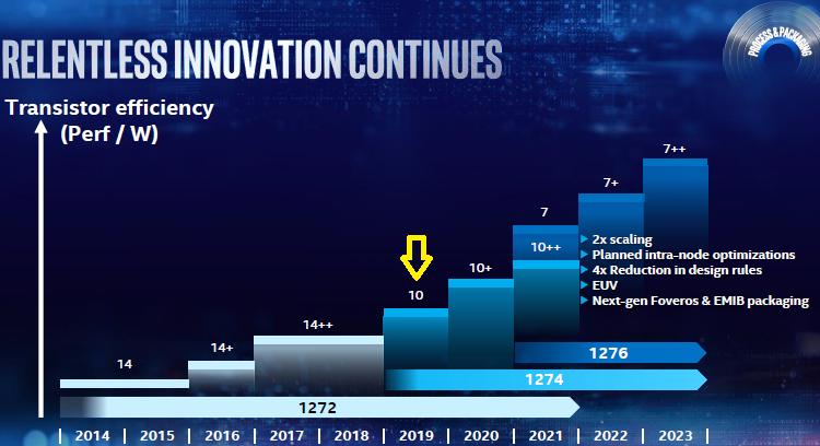 """Процессоры Intel Lakefield смогут выпускаться по 10-нм технологии следующего поколения"""""""