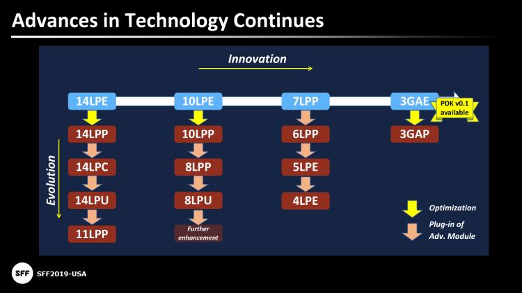 """Samsung официально стала производственным партнёром Intel"""""""