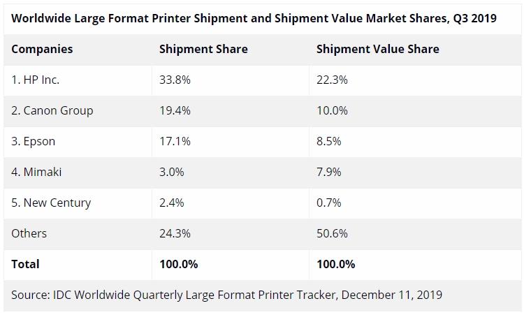 """Мировой рынок принтеров большого формата стоит на месте"""""""