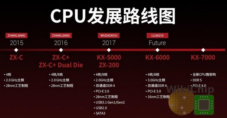 """Китайская Zhaoxin готовит 7-нм x86-совместимые процессоры KX-7000"""""""