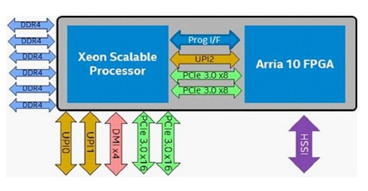 ПЛИС занимает 16 линий PCIe 3.0 и один линк UPI