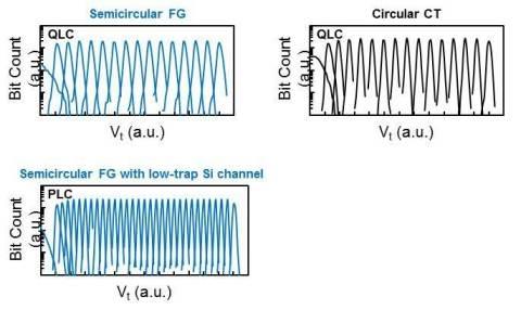 Новая структура в сочетании с плавающим затвором позволяет записать 32 уровня сигнала или пять бит в ячейку