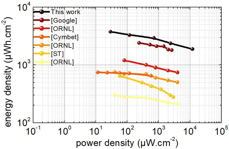 Энергетические характеристики новой батареи в сравнении с другими технологиями (CEA-Leti)