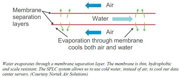 Мембранная технология в теплообменниках SPLC предотвращает загрязнение воды