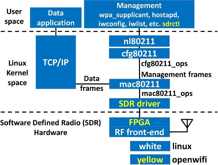 Стек OpenWiFi. Жёлтым цветом отмечены компоненты разработчиков проекта, белым - компоненты Linux