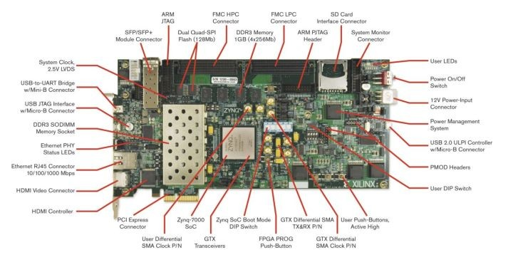 ZC706 Evaluation Board обладает весьма развитыми возможностями для запуска OpenWiFi