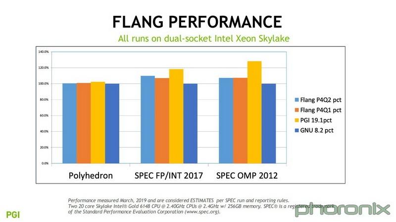 NVIDIA Flang быстрее GCC, но медленнее PGI