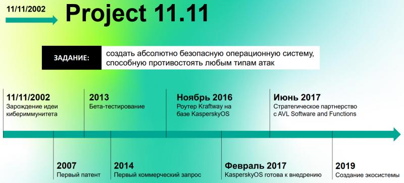 История разработки KasperskyOS