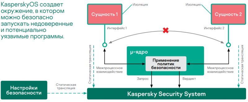 Схема работы Kaspersky Security System