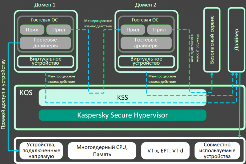 Схема работы Kaspersky Secure Hypervisor