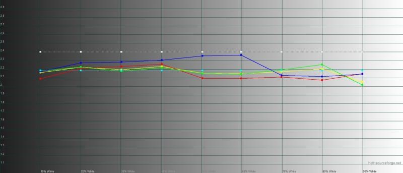 Google Pixel 4, гамма в режиме «натуральных цветов». Желтая линия – показатели Pixel 4, пунктирная – эталонная гамма