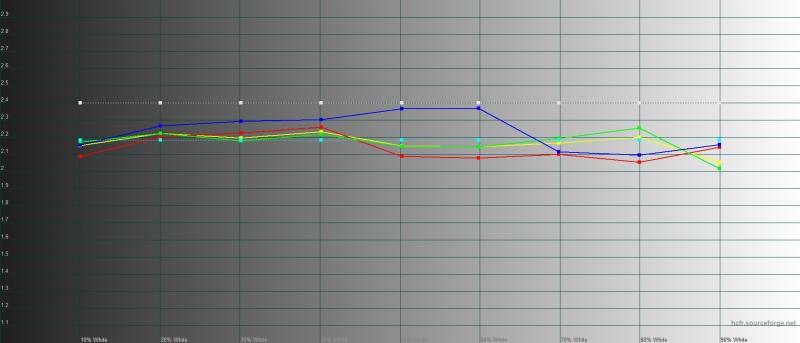 Google Pixel 4, гамма в режиме «ярких цветов». Желтая линия – показатели Pixel 4, пунктирная – эталонная гамма