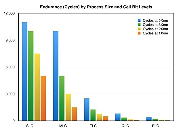Смогут ли контроллеры нового поколения нейтрализовать низкий ресурс PLC NAND?