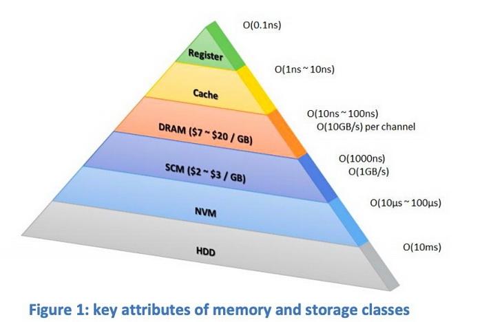 Пирамида запоминающих устройств. По мнению некоторых аналитиков, SCM займёт место в её середине