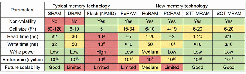 Сравнительные характеристики разных типов SCM-памяти