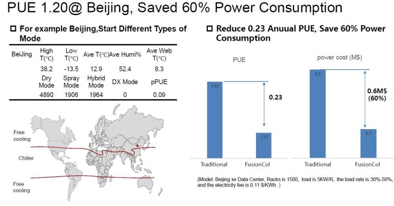 Примерный расчет энергоэффективности ЦОДа на 1500 стоек для широты Пекина