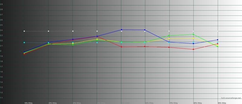 Xiaomi Mi Note 10, гамма в режиме «повышенной контрастности». Желтая линия – показатели Mi Note 10, пунктирная – эталонная гамма