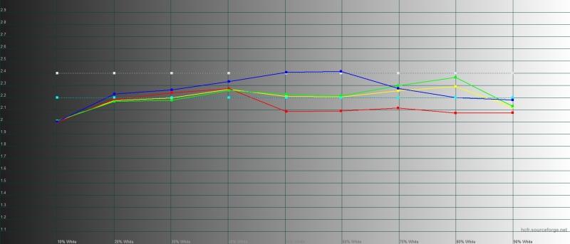 Xiaomi Mi Note 10, гамма в «стандартном» режиме. Желтая линия – показатели Mi Note 10, пунктирная – эталонная гамма