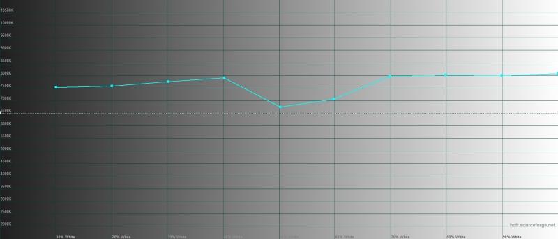 Xiaomi Mi Note 10, цветовая температура в режиме «повышенной контрастности». Голубая линия – показатели Mi Note 10, пунктирная – эталонная температура