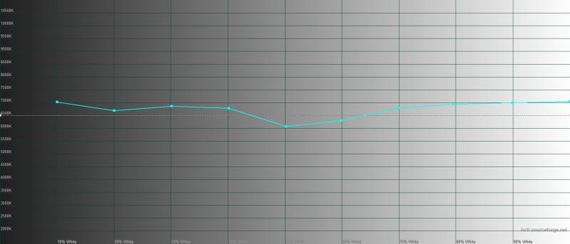 Xiaomi Mi Note 10, цветовая температура в «стандартном» режиме. Голубая линия – показатели Mi Note 10, пунктирная – эталонная температура