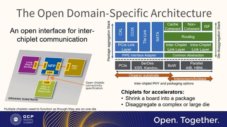 Открытый межчиплетный интерфейс позволит создавать комплексные решения