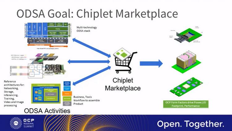 Конечная цель ODSA — единый рынок совместимых чиплетов