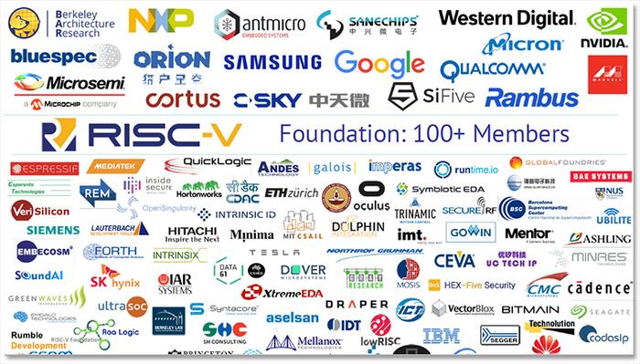 Инициатива RISC-V насчитывает уже более 100 участников