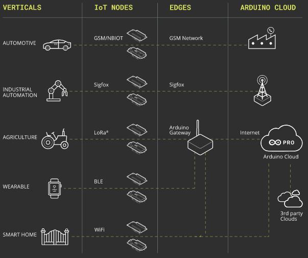Структура платформы Arduino Pro. Поддерживаются также облака Google, AWS и Azure