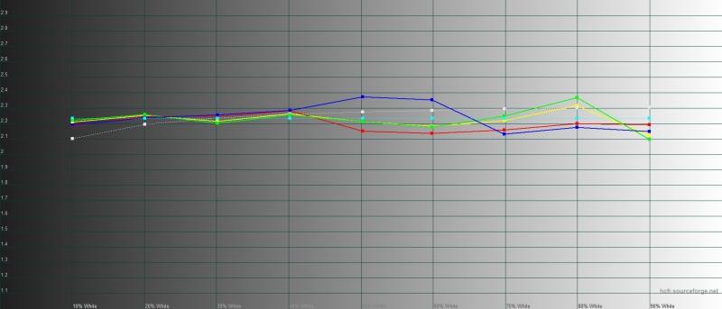 BQ Aurora SE, гамма. Желтая линия – показатели Aurora SE, пунктирная – эталонная гамма