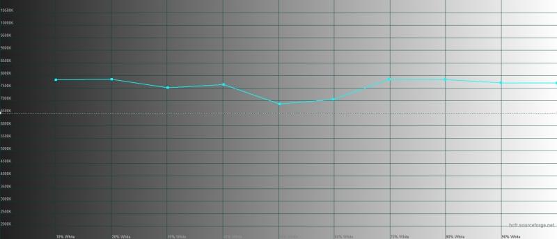 BQ Aurora SE, цветовая температура. Голубая линия – показатели Aurora SE, пунктирная – эталонная температура