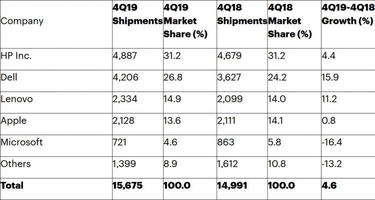 Предварительные поставки ведущих марок ПК в IV квартале 2019 года на рынке США (тысячи единиц)