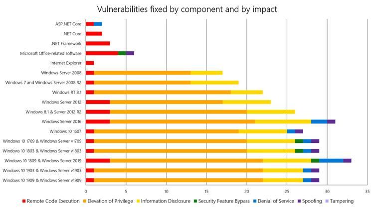 Сводная информация по количеству и типу исправленных уязвимостей в продуктах Microsoft