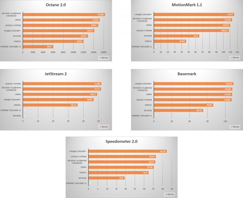 Результаты сравнительного тестирования производительности браузеров (кликните мышью для просмотра полноразмерных изображений)