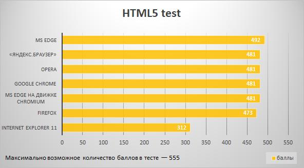Результаты теста HTML5test.com