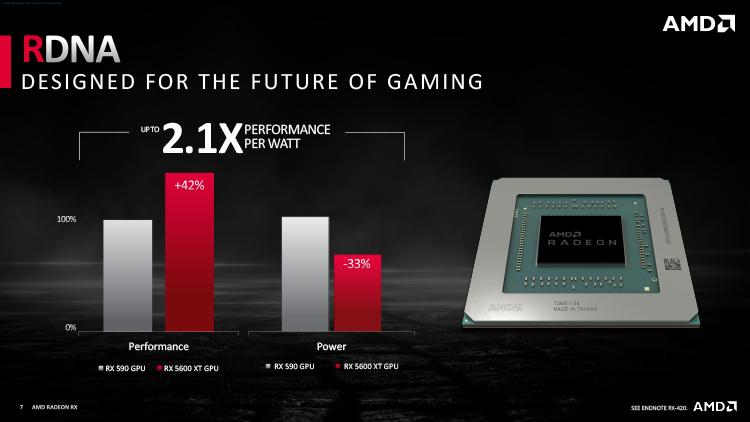 Обзор видеокарты AMD Radeon RX 5600 XT: сырьё для оверклокинга