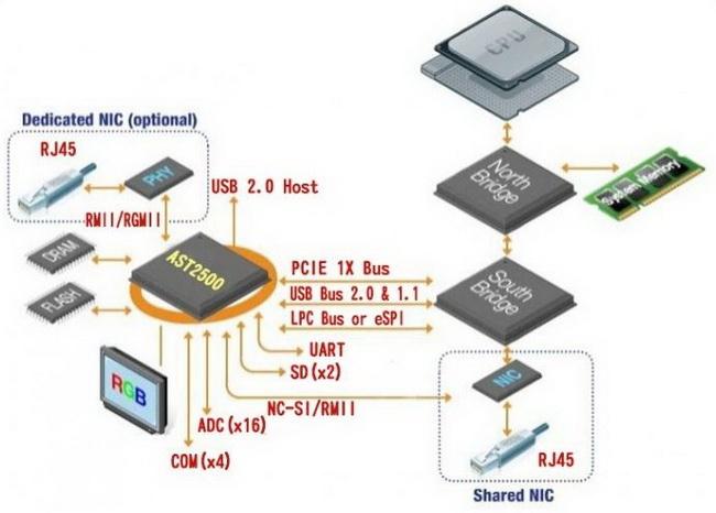 Интерфейс NC-SI соединяет набортную NIC и BMC