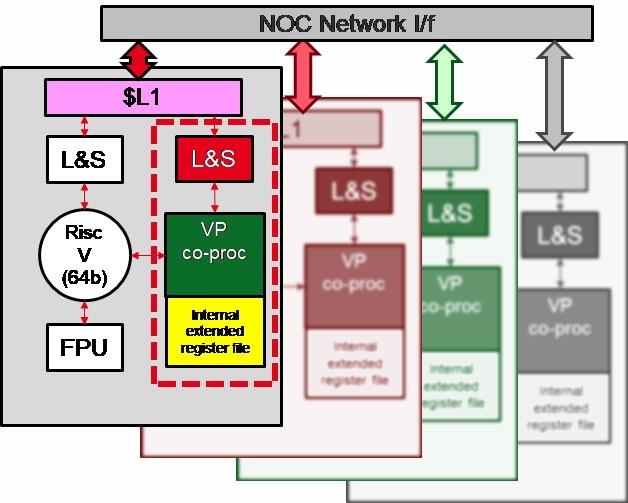 EPI также разрабатывает ускоритель с изменяемой от 32 до 256 бит точностью вычислений