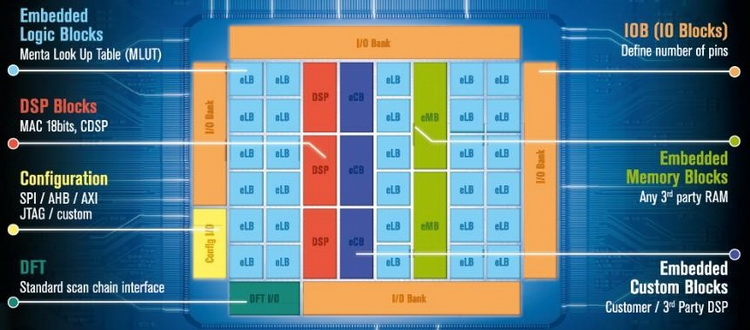 Разрабатываемый EPI процессор общего назначения получит встроенную ПЛИС
