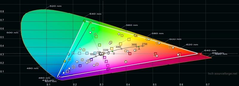OnePlus 7T, цветовой охват в режиме калибровки дисплея с настройкой «Расширенная цветовая гамма AMOLED». Серый треугольник – охват DCI-P3, белый треугольник – охват OnePlus 7T