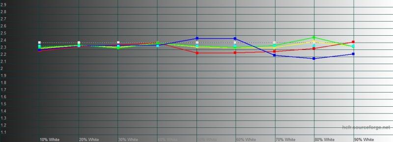 OnePlus 7T, гамма в режиме калибровки дисплея с настройкой Display P3. Желтая линия – показатели OnePlus 7T, пунктирная – эталонная гамма
