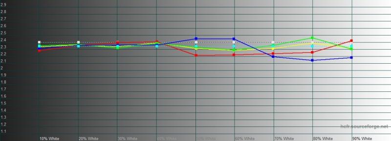 OnePlus 7T, гамма в режиме калибровки дисплея с настройкой «Расширенная цветовая гамма AMOLED». Желтая линия – показатели OnePlus 7T, пунктирная – эталонная гамма