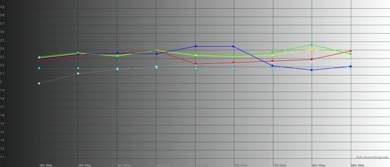OnePlus 7T, гамма в режиме калибровки дисплея по цветовому охвату sRGB. Желтая линия – показатели OnePlus 7T, пунктирная – эталонная гамма