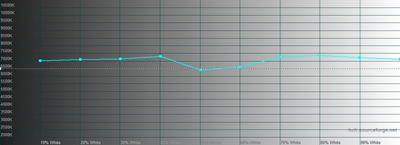 OnePlus 7T, цветовая температура в режиме калибровки дисплея с настройкой Display P3. Голубая линия – показатели OnePlus 7T, пунктирная – эталонная температура